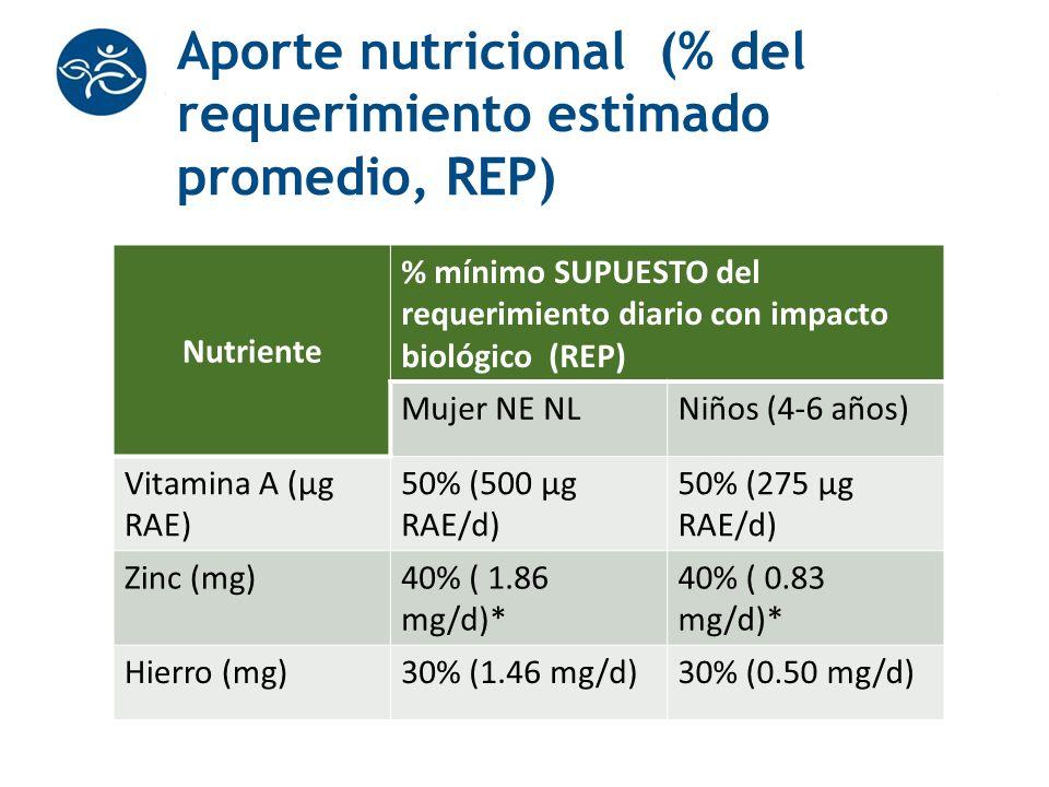 Aporte nutricional (% del requerimiento estimado promedio, REP)