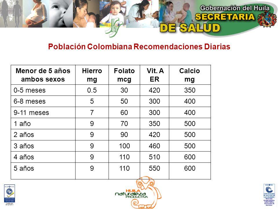 Población Colombiana Recomendaciones Diarias