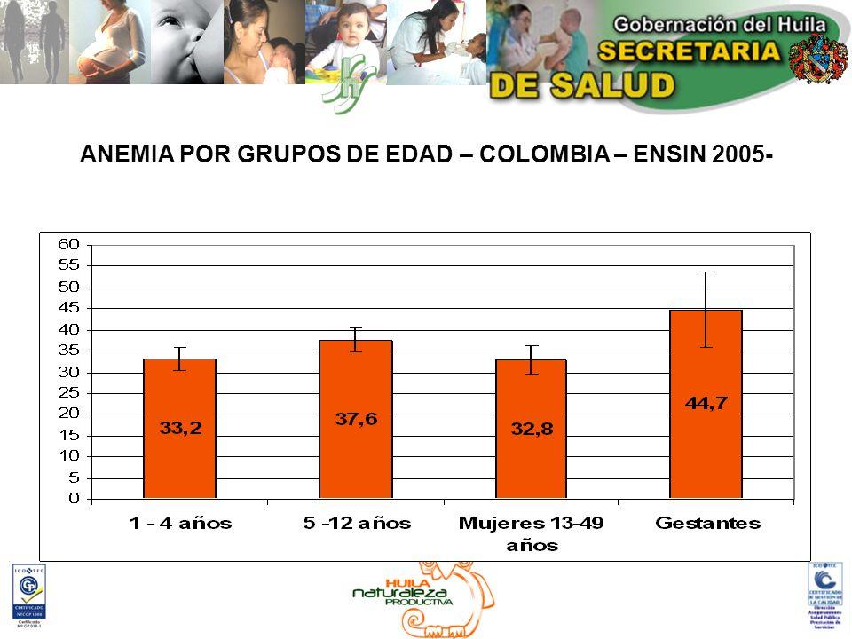 ANEMIA POR GRUPOS DE EDAD – COLOMBIA – ENSIN 2005-
