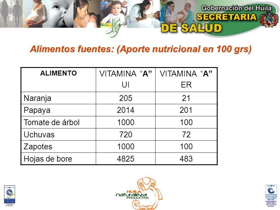 Alimentos fuentes: (Aporte nutricional en 100 grs)