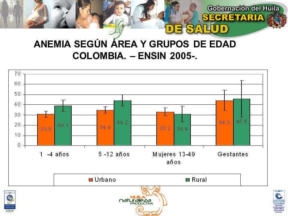 ANEMIA SEGÚN ÁREA Y GRUPOS DE EDAD COLOMBIA. – ENSIN 2005-.