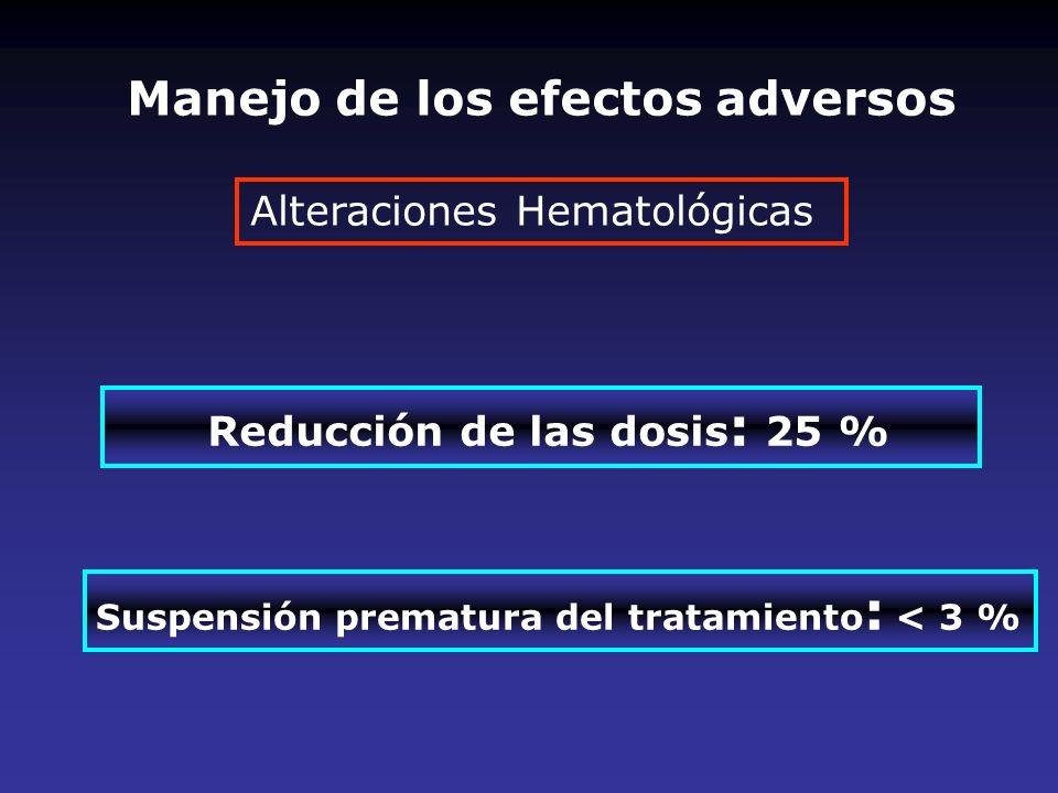 Manejo de los efectos adversos Reducción de las dosis: 25 %