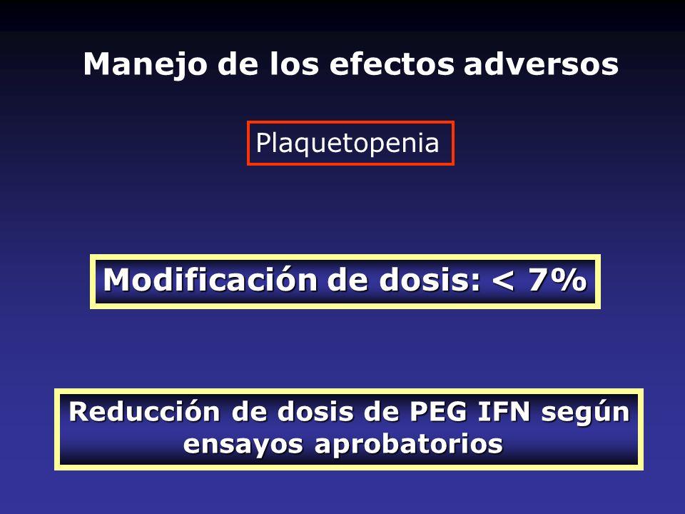 Manejo de los efectos adversos Modificación de dosis: < 7%