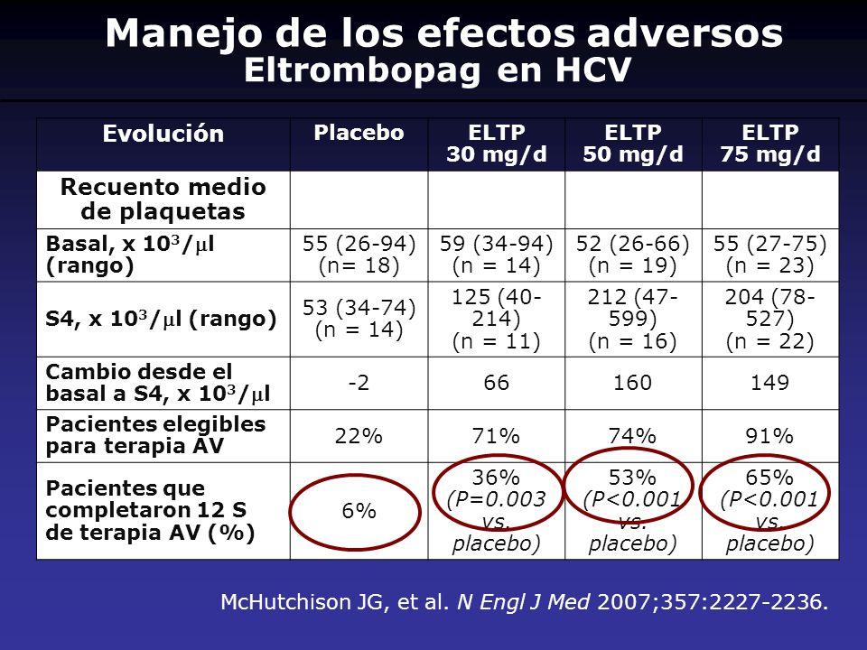 Manejo de los efectos adversos Recuento medio de plaquetas