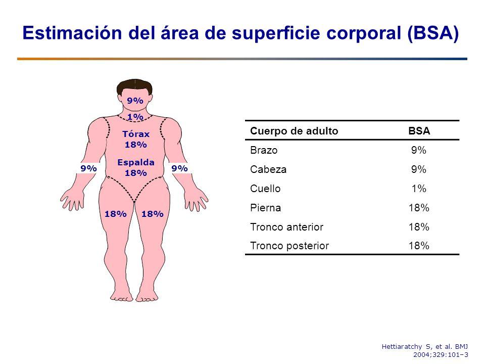 Estimación del área de superficie corporal (BSA)