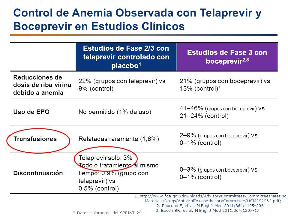 Control de Anemia Observada con Telaprevir y Boceprevir en Estudios Clínicos