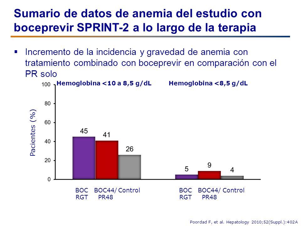 Hemoglobina <10 a 8,5 g/dL