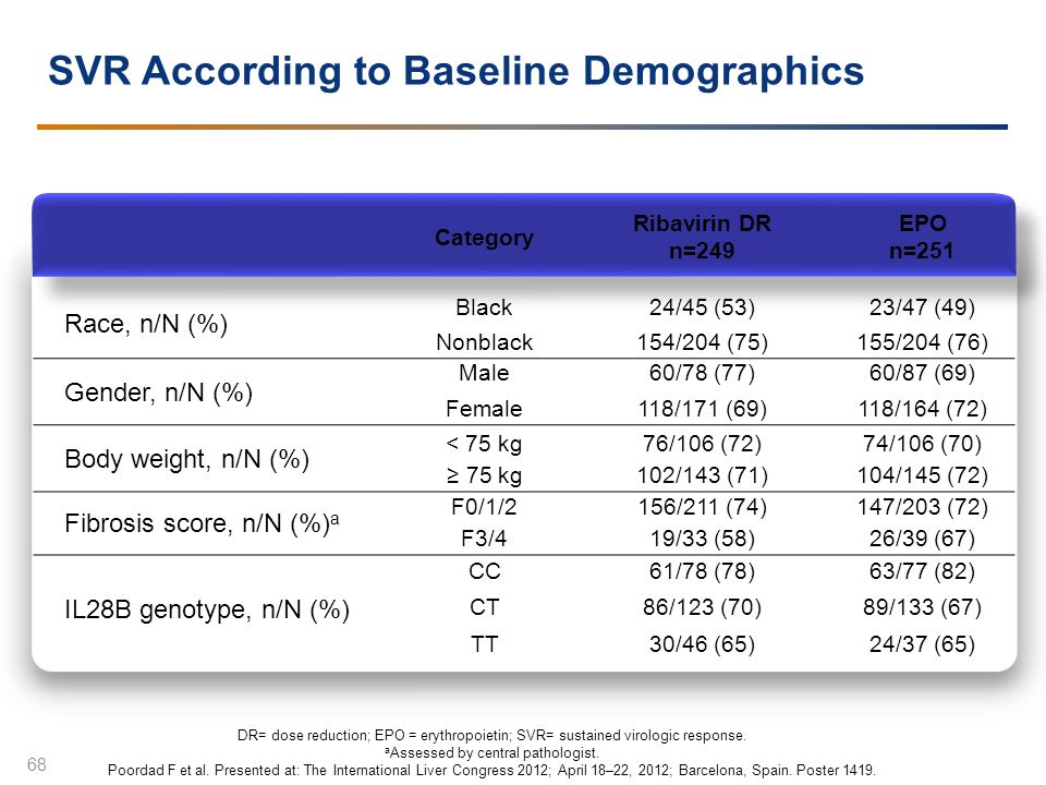 SVR According to Baseline Demographics