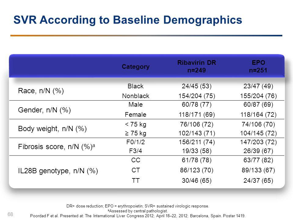 SVR According to Baseline Demographics
