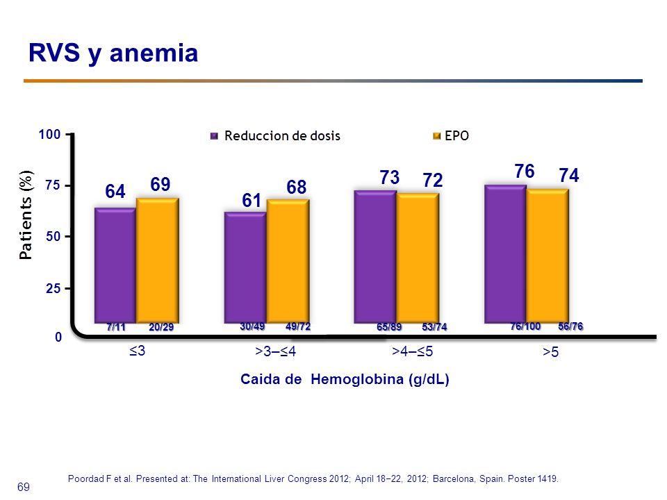 Caida de Hemoglobina (g/dL)