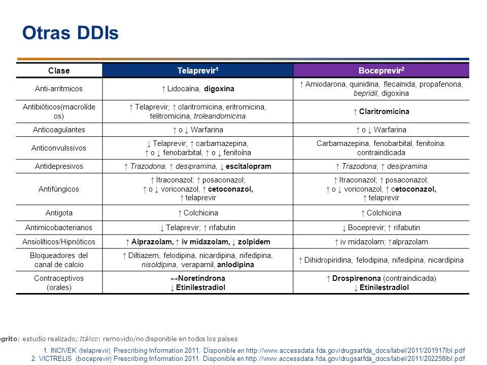 Otras DDIs Clase Telaprevir1 Boceprevir2 Punto Principal