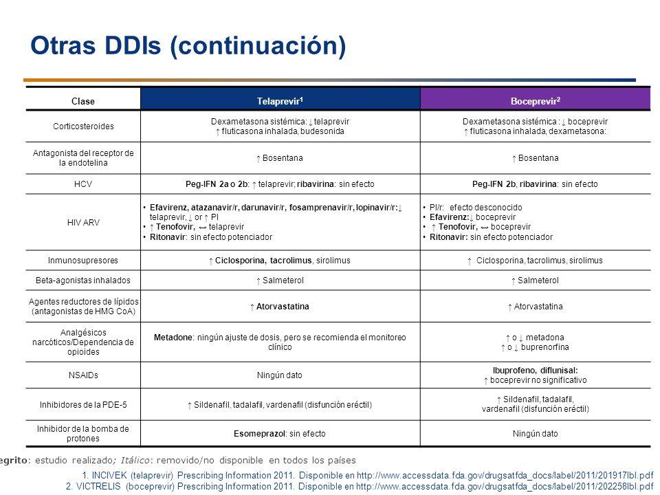 Otras DDIs (continuación)