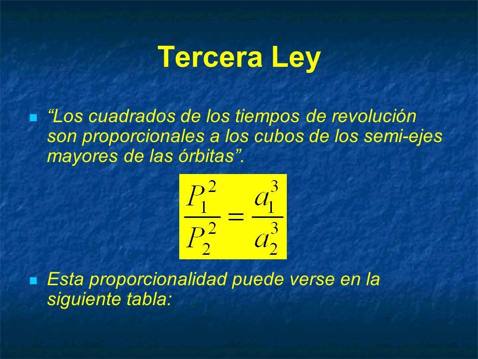 Tercera Ley Los cuadrados de los tiempos de revolución son proporcionales a los cubos de los semi-ejes mayores de las órbitas .