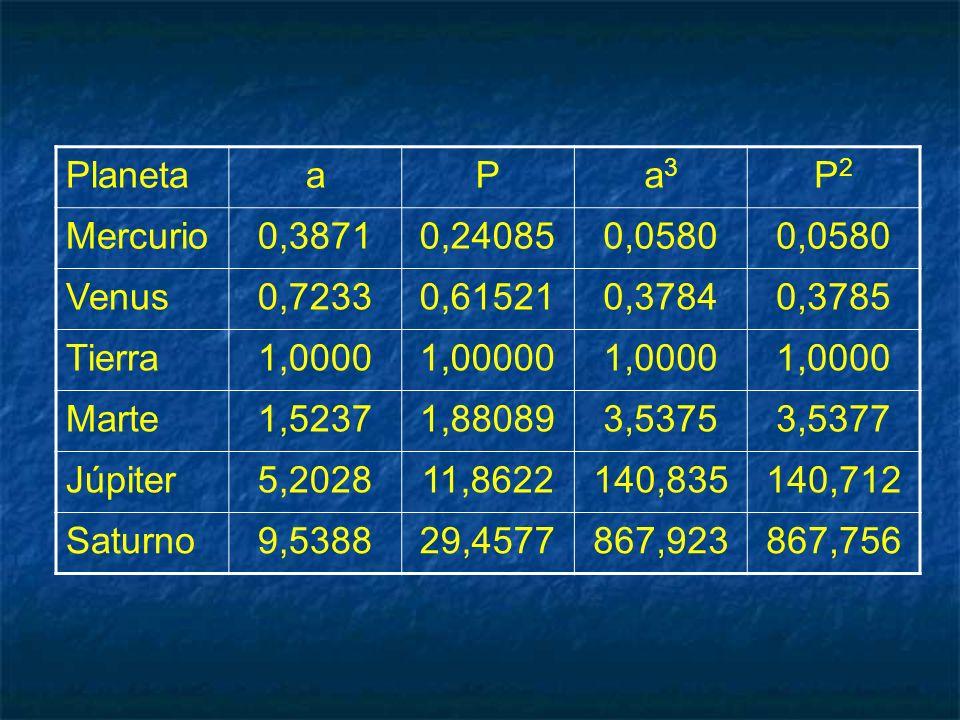 Planeta a. P. a3. P2. Mercurio. 0,3871. 0,24085. 0,0580. Venus. 0,7233. 0,61521. 0,3784.