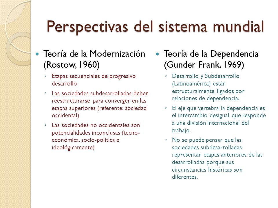 Perspectivas del sistema mundial
