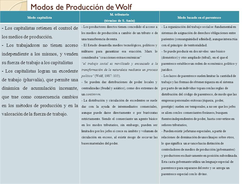Modos de Producción de Wolf