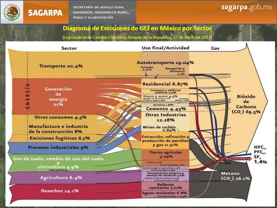 Diagrama de Emisiones de GEI en México por Sector