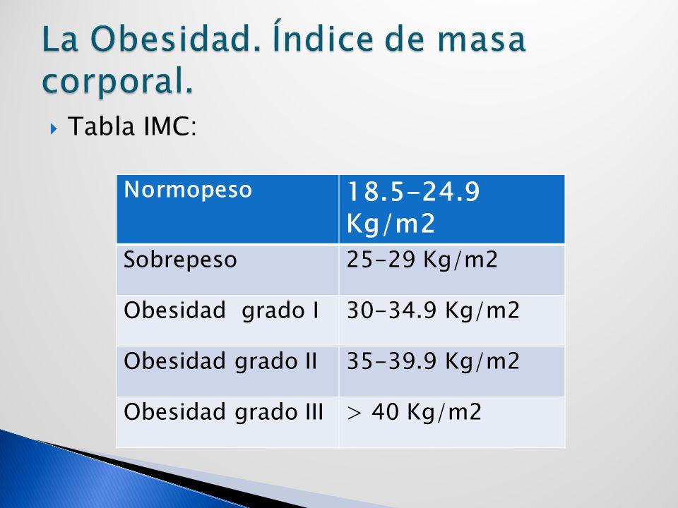 La Obesidad. Índice de masa corporal.