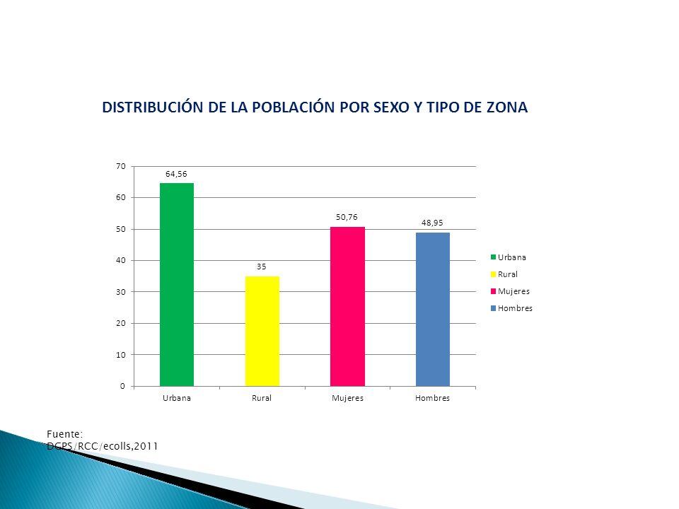 DISTRIBUCIÓN DE LA POBLACIÓN POR SEXO Y TIPO DE ZONA