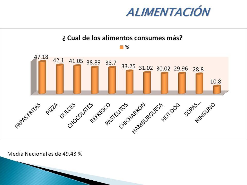 ALIMENTACIÓN Media Nacional es de 49.43 %