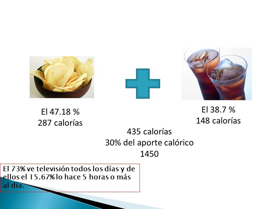 El 38.7 % El 47.18 % 148 calorías 287 calorías 435 calorías