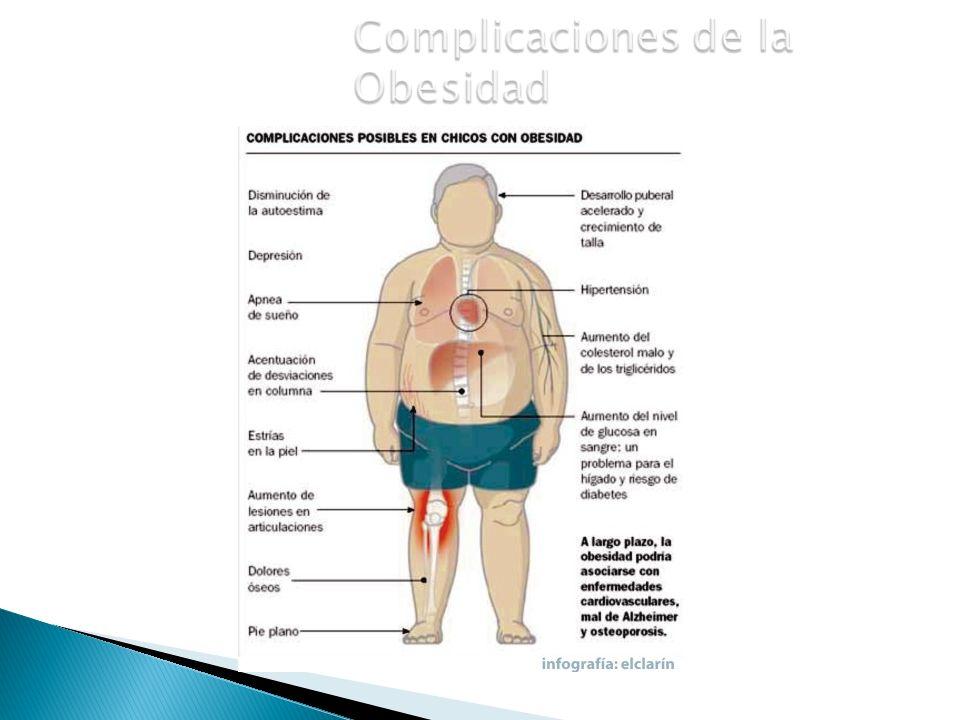Complicaciones de la Obesidad