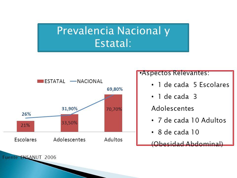 Prevalencia Nacional y Estatal: