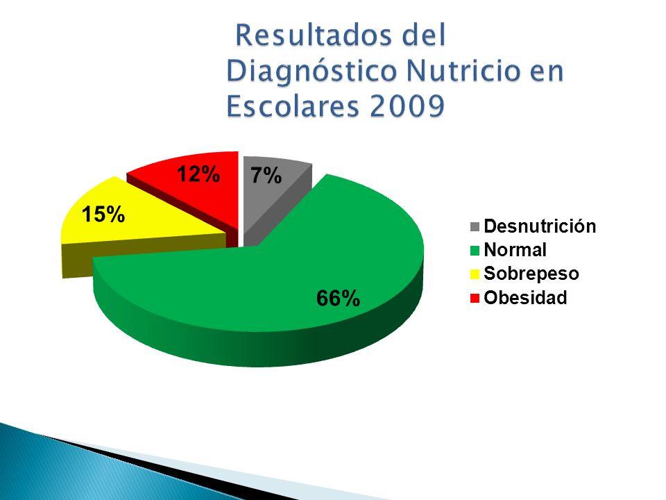 Resultados del Diagnóstico Nutricio en Escolares 2009