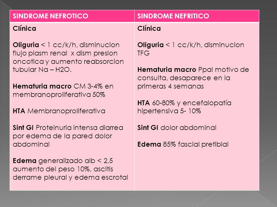 SINDROME NEFROTICO SINDROME NEFRITICO. Clínica.