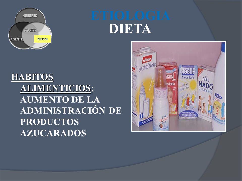ETIOLOGIA DIETA DIETA HABITOS ALIMENTICIOS: AUMENTO DE LA ADMINISTRACIÓN DE PRODUCTOS AZUCARADOS