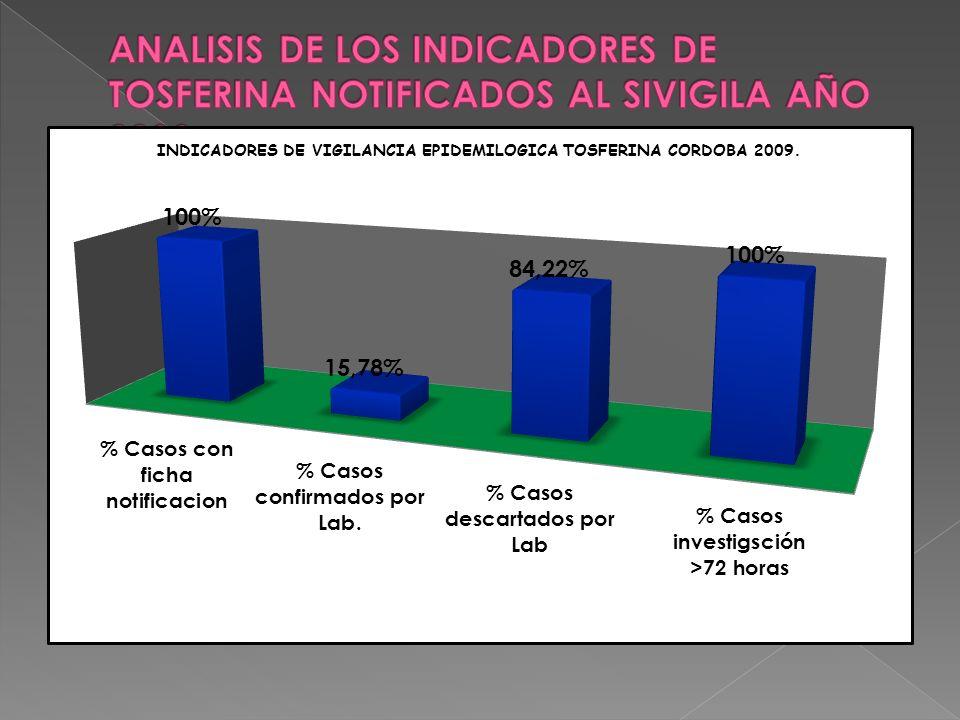 ANALISIS DE LOS INDICADORES DE TOSFERINA NOTIFICADOS AL SIVIGILA AÑO 2009