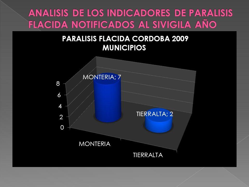 ANALISIS DE LOS INDICADORES DE PARALISIS FLACIDA NOTIFICADOS AL SIVIGILA AÑO 2009