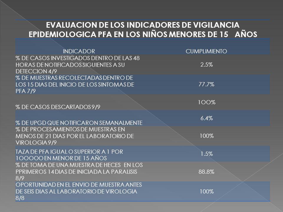 EVALUACION DE LOS INDICADORES DE VIGILANCIA EPIDEMIOLOGICA PFA EN LOS NIÑOS MENORES DE 15 AÑOS