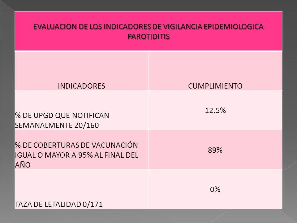 EVALUACION DE LOS INDICADORES DE VIGILANCIA EPIDEMIOLOGICA PAROTIDITIS