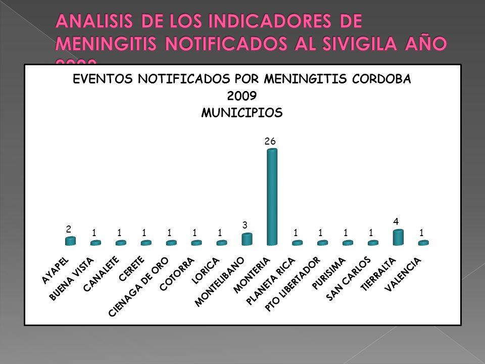 ANALISIS DE LOS INDICADORES DE MENINGITIS NOTIFICADOS AL SIVIGILA AÑO 2009
