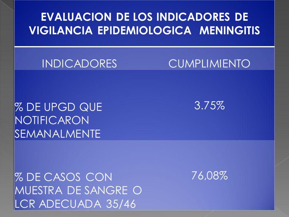 EVALUACION DE LOS INDICADORES DE VIGILANCIA EPIDEMIOLOGICA MENINGITIS