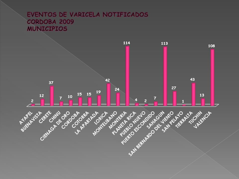 EVENTOS DE VARICELA NOTIFICADOS CORDOBA 2009 MUNICIPIOS