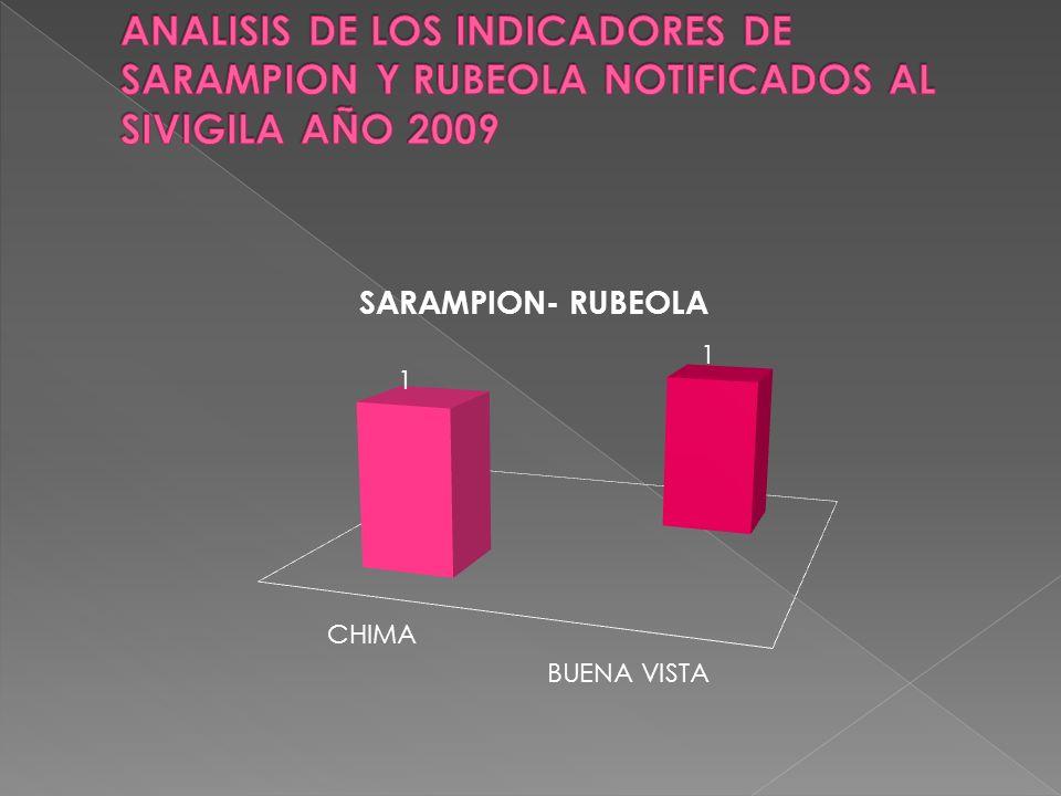 ANALISIS DE LOS INDICADORES DE SARAMPION Y RUBEOLA NOTIFICADOS AL SIVIGILA AÑO 2009