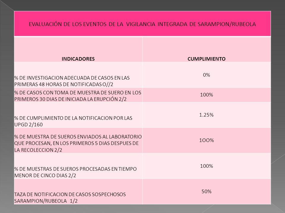 EVALUACIÓN DE LOS EVENTOS DE LA VIGILANCIA INTEGRADA DE SARAMPION/RUBEOLA