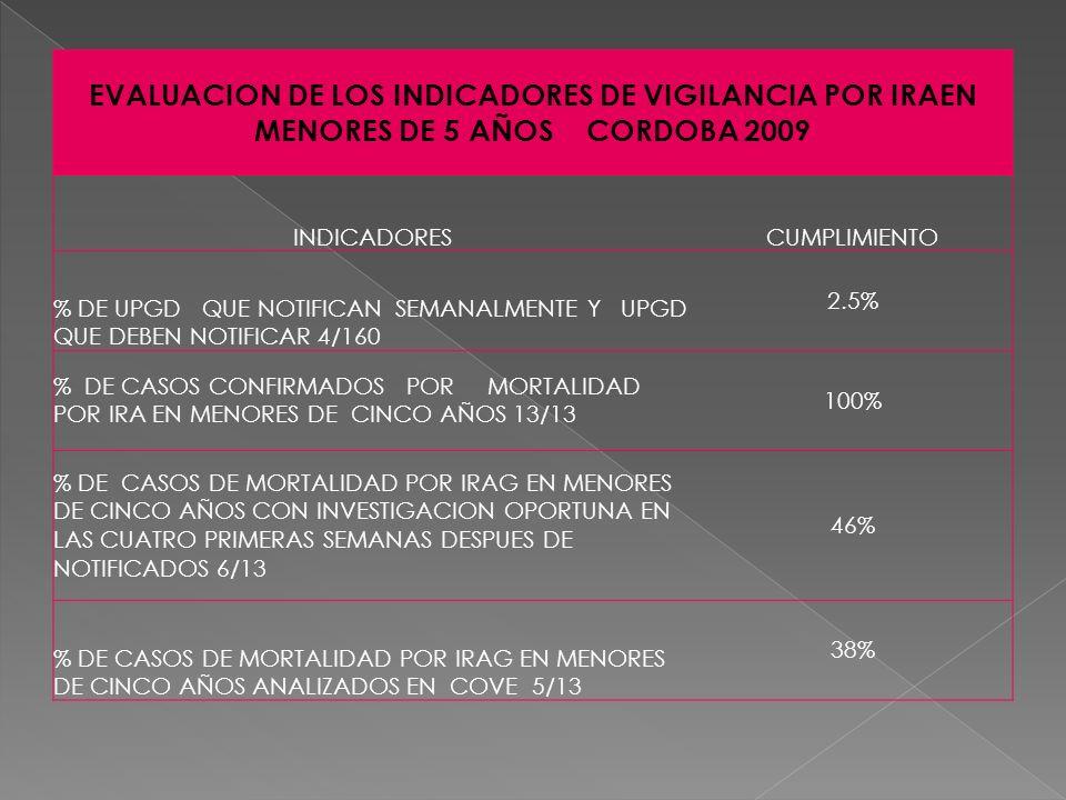 EVALUACION DE LOS INDICADORES DE VIGILANCIA POR IRAEN MENORES DE 5 AÑOS CORDOBA 2009