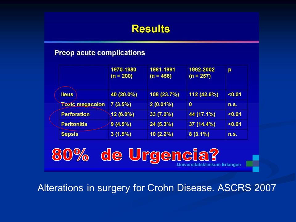 80% de Urgencia Alterations in surgery for Crohn Disease. ASCRS 2007