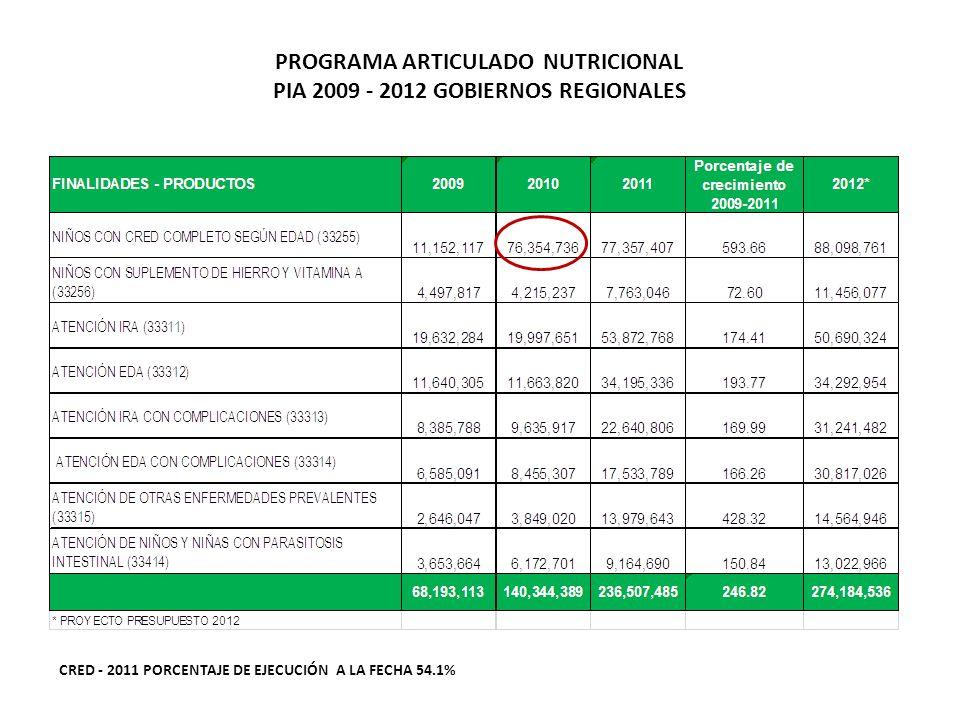 PROGRAMA ARTICULADO NUTRICIONAL PIA 2009 - 2012 GOBIERNOS REGIONALES