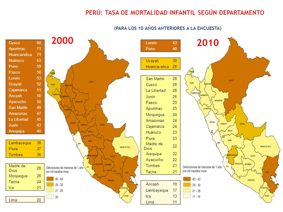 PERÚ: TASA DE MORTALIDAD INFANTIL SEGÚN DEPARTAMENTO