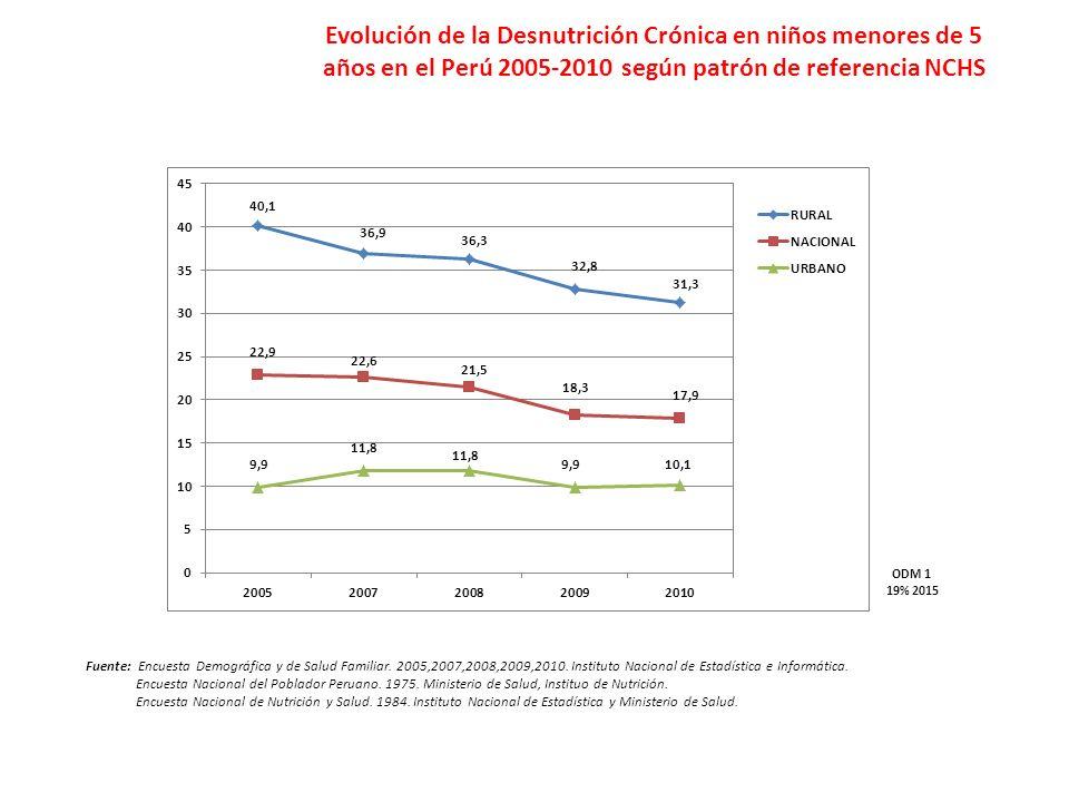 Evolución de la Desnutrición Crónica en niños menores de 5 años en el Perú 2005-2010 según patrón de referencia NCHS