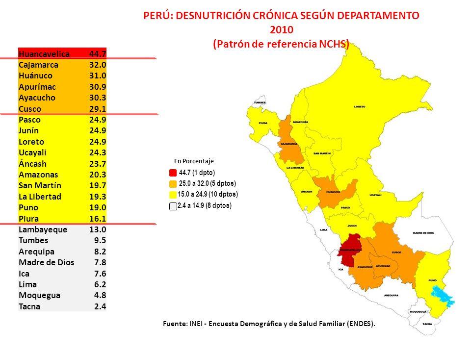 PERÚ: DESNUTRICIÓN CRÓNICA SEGÚN DEPARTAMENTO 2010 (Patrón de referencia NCHS)