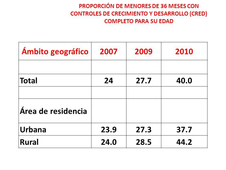 Ámbito geográfico 2007 2009 2010 Total 24 27.7 40.0 Área de residencia