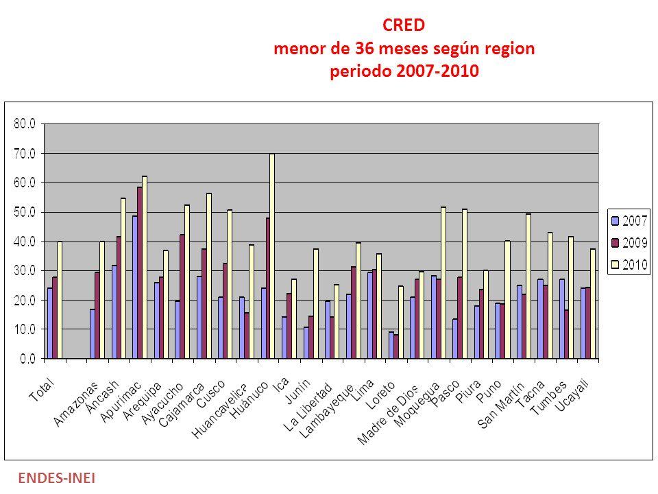 CRED menor de 36 meses según region periodo 2007-2010