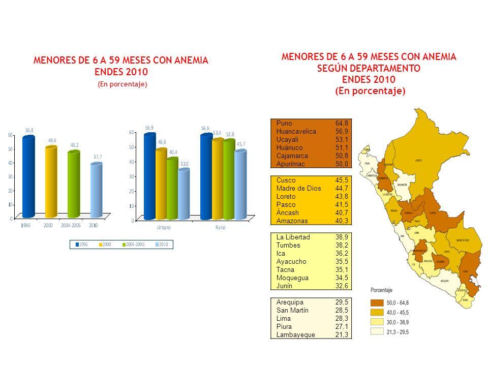 MENORES DE 6 A 59 MESES CON ANEMIA ENDES 2010 (En porcentaje)