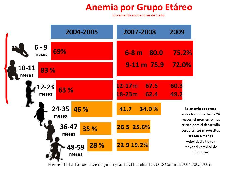 Anemia por Grupo Etáreo Incremento en menores de 1 año.