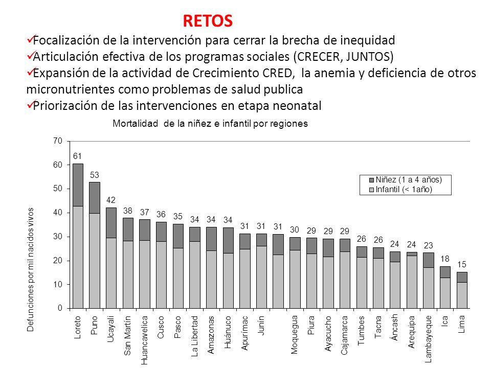 RETOS Focalización de la intervención para cerrar la brecha de inequidad. Articulación efectiva de los programas sociales (CRECER, JUNTOS)